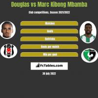 Douglas vs Marc Kibong Mbamba h2h player stats