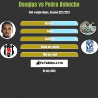 Douglas vs Pedro Rebocho h2h player stats