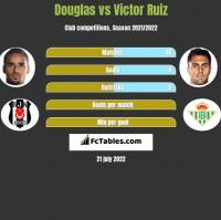 Douglas vs Victor Ruiz h2h player stats