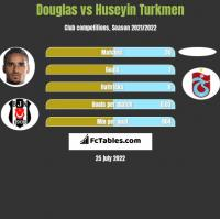 Douglas vs Huseyin Turkmen h2h player stats