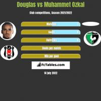 Douglas vs Muhammet Ozkal h2h player stats