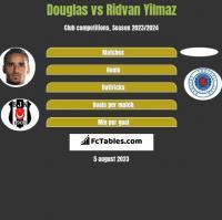 Douglas vs Ridvan Yilmaz h2h player stats