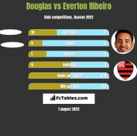 Douglas vs Everton Ribeiro h2h player stats
