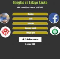 Douglas vs Falaye Sacko h2h player stats