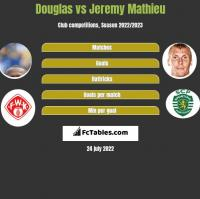 Douglas vs Jeremy Mathieu h2h player stats