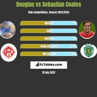 Douglas vs Sebastian Coates h2h player stats