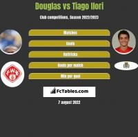 Douglas vs Tiago Ilori h2h player stats