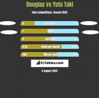 Douglas vs Yuta Taki h2h player stats