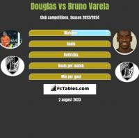 Douglas vs Bruno Varela h2h player stats