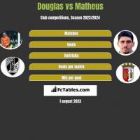 Douglas vs Matheus h2h player stats