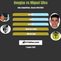 Douglas vs Miguel Silva h2h player stats
