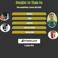 Douglas vs Tiago Sa h2h player stats