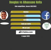 Douglas vs Alhassane Keita h2h player stats