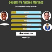 Douglas vs Antonio Martinez h2h player stats