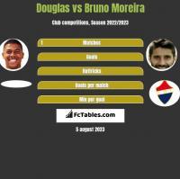Douglas vs Bruno Moreira h2h player stats