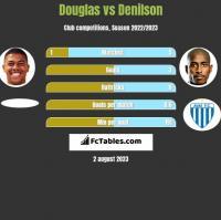 Douglas vs Denilson h2h player stats