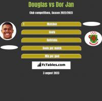 Douglas vs Dor Jan h2h player stats