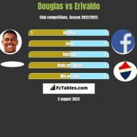 Douglas vs Erivaldo h2h player stats