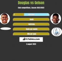 Douglas vs Gelson h2h player stats
