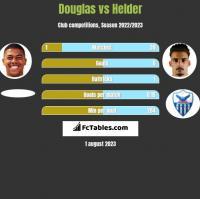 Douglas vs Helder h2h player stats