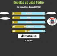 Douglas vs Joao Pedro h2h player stats