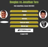 Douglas vs Jonathan Toro h2h player stats