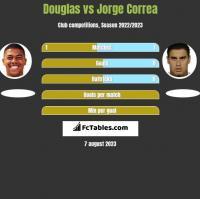 Douglas vs Jorge Correa h2h player stats