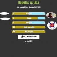 Douglas vs Lica h2h player stats