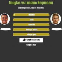 Douglas vs Luciano Nequecaur h2h player stats