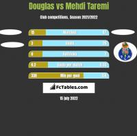 Douglas vs Mehdi Taremi h2h player stats