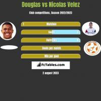 Douglas vs Nicolas Velez h2h player stats