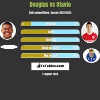 Douglas vs Otavio h2h player stats