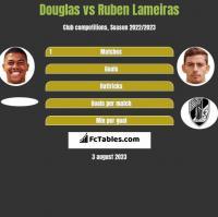 Douglas vs Ruben Lameiras h2h player stats