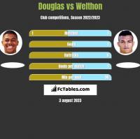 Douglas vs Welthon h2h player stats