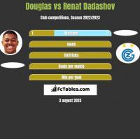 Douglas vs Renat Dadashov h2h player stats