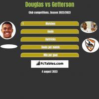 Douglas vs Getterson h2h player stats