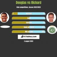 Douglas vs Richard h2h player stats