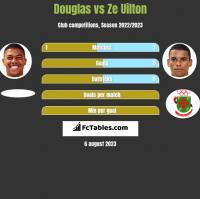 Douglas vs Ze Uilton h2h player stats
