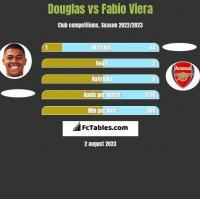 Douglas vs Fabio Viera h2h player stats