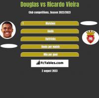 Douglas vs Ricardo Vieira h2h player stats