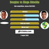 Douglas vs Diogo Almeida h2h player stats