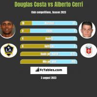 Douglas Costa vs Alberto Cerri h2h player stats
