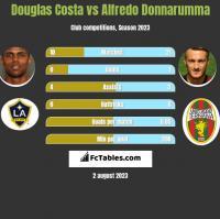 Douglas Costa vs Alfredo Donnarumma h2h player stats