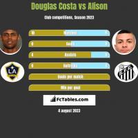 Douglas Costa vs Alison h2h player stats