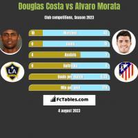 Douglas Costa vs Alvaro Morata h2h player stats