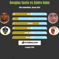 Douglas Costa vs Andre Hahn h2h player stats