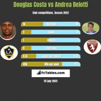 Douglas Costa vs Andrea Belotti h2h player stats