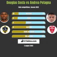 Douglas Costa vs Andrea Petagna h2h player stats