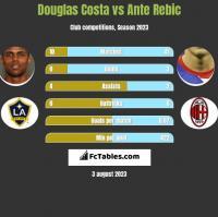 Douglas Costa vs Ante Rebic h2h player stats