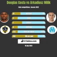 Douglas Costa vs Arkadiusz Milik h2h player stats